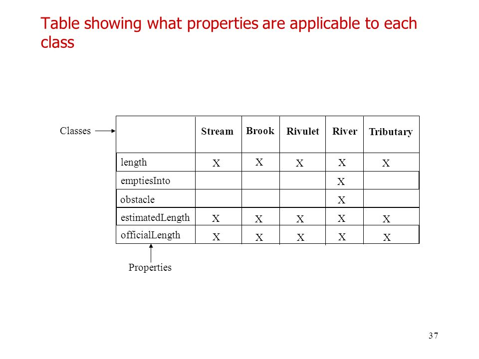 Table showing what properties are applicable to each class