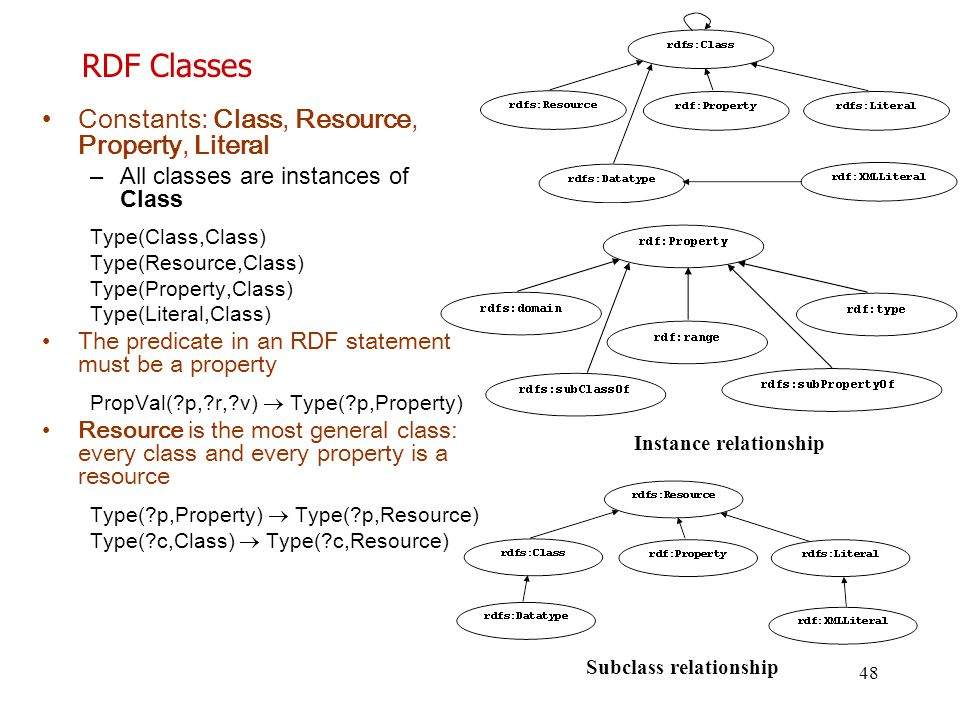 RDF Classes Constants: Class, Resource, Property, Literal