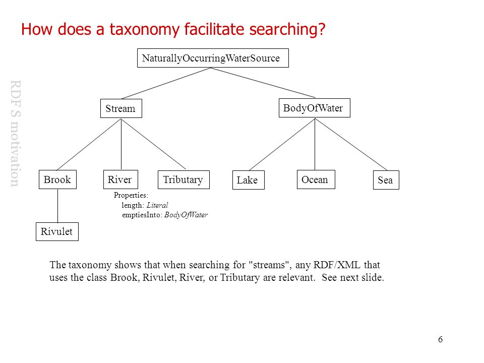 How does a taxonomy facilitate searching