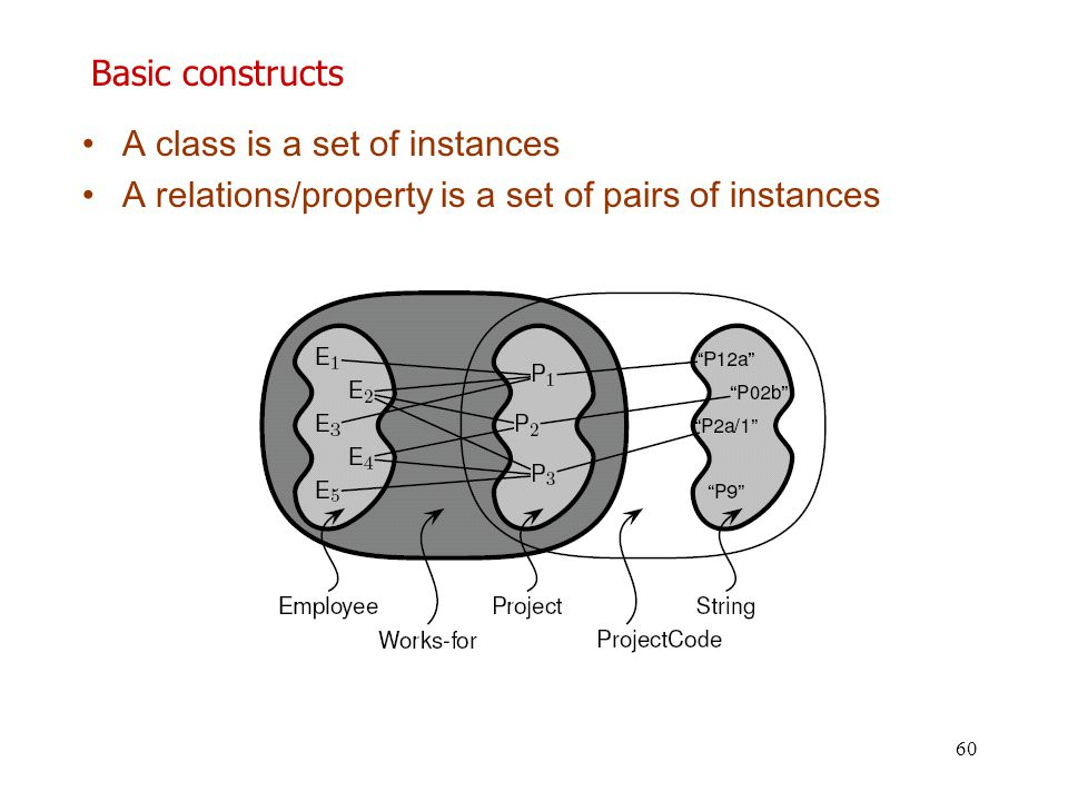 Basic constructs A class is a set of instances A relations/property is a set of pairs of instances