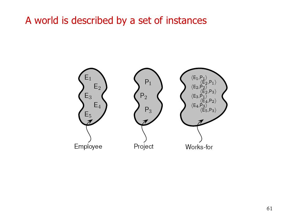 A world is described by a set of instances