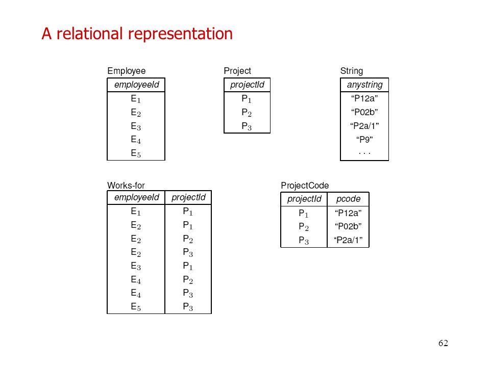 A relational representation