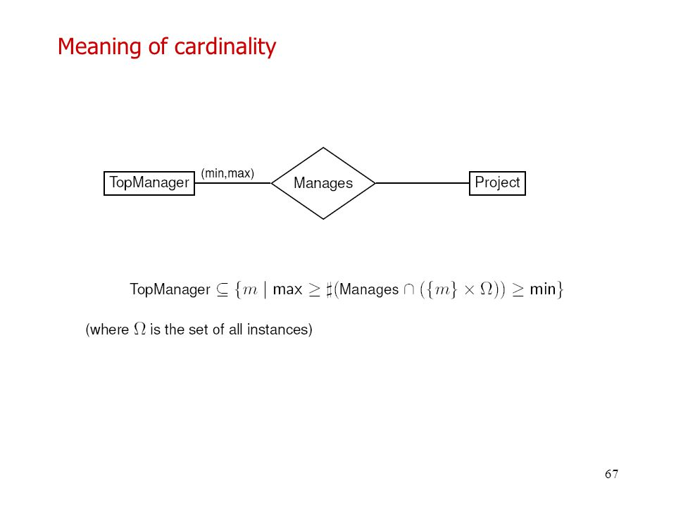 Meaning of cardinality
