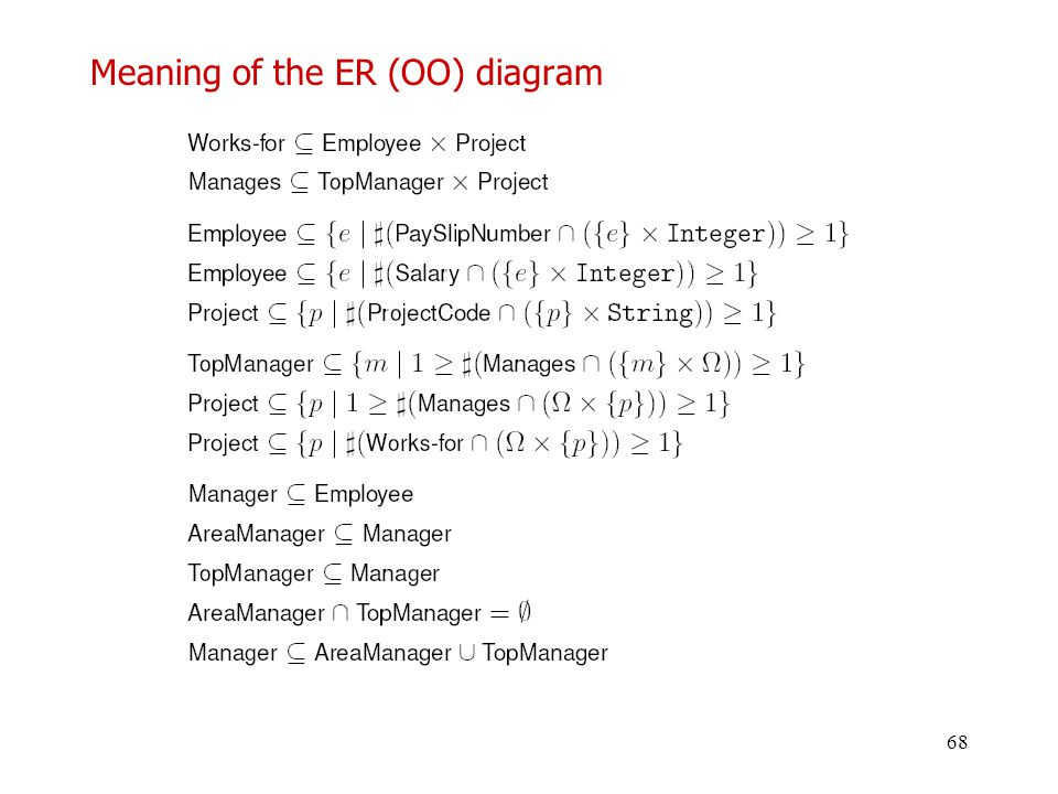 Meaning of the ER (OO) diagram