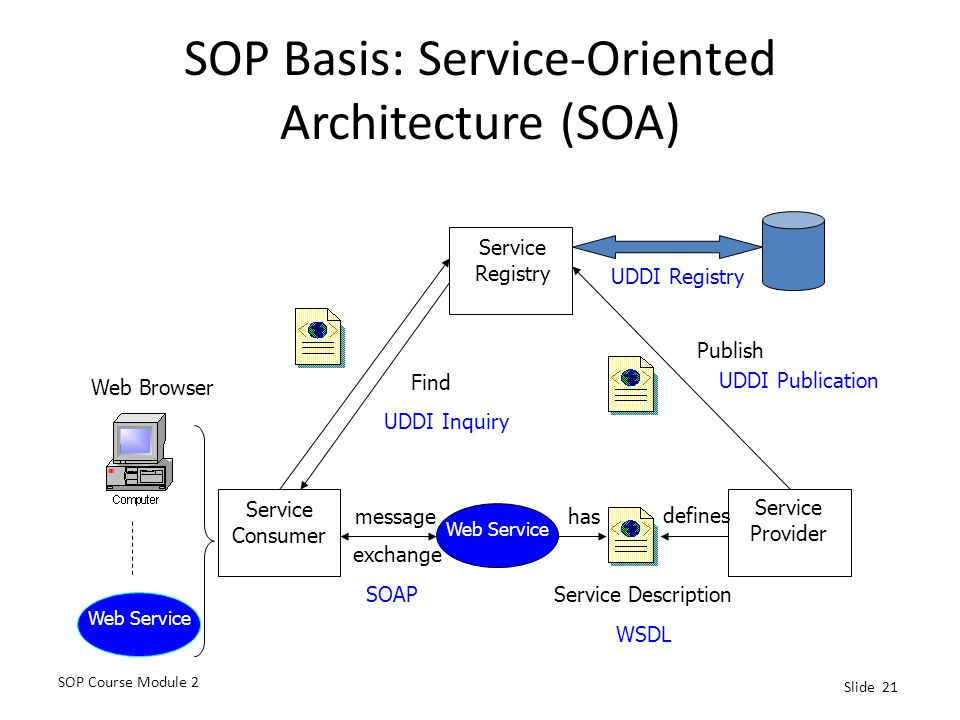 SOP Basis: Service-Oriented Architecture (SOA)