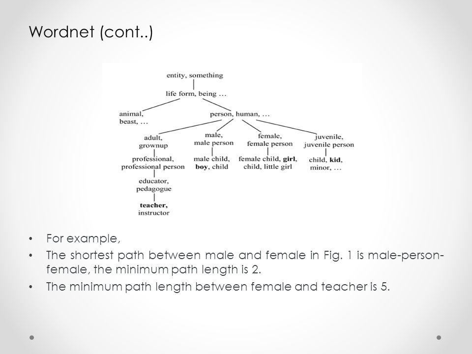 Wordnet (cont..) For example,