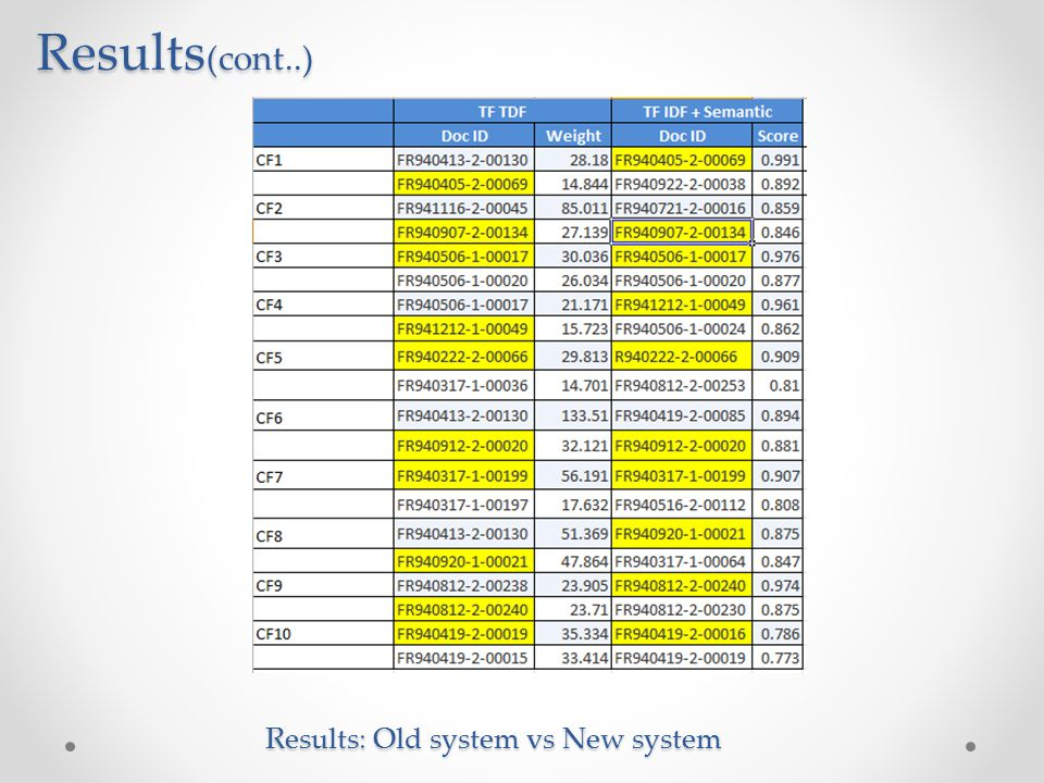 Results: Old system vs New system