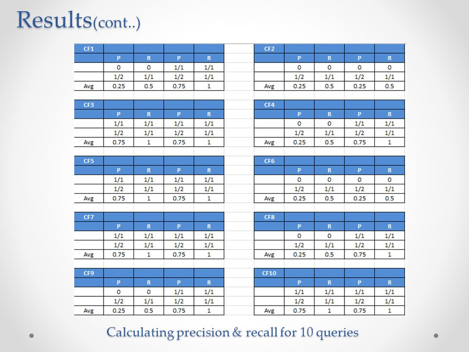 Calculating precision & recall for 10 queries