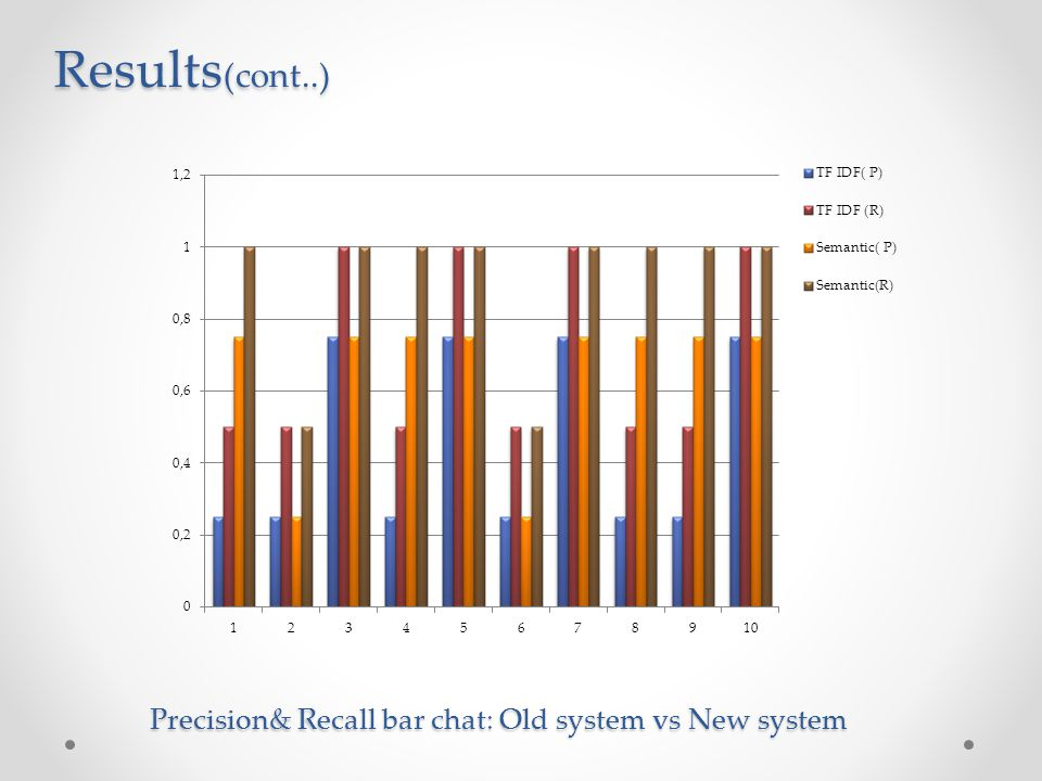 Precision& Recall bar chat: Old system vs New system