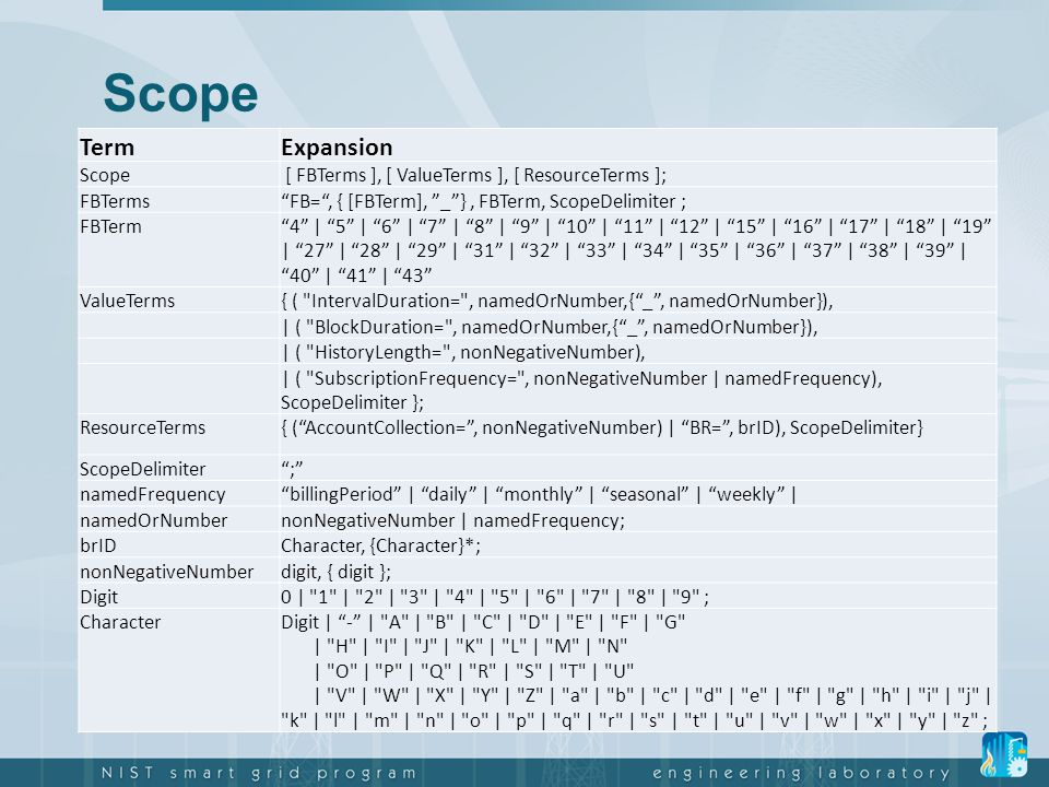 Scope Term Expansion Scope