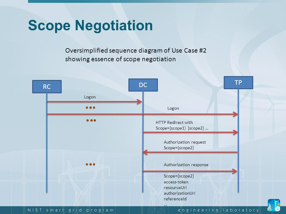Scope Negotiation DC. TP. HTTP Redirect with. Scope={scope1} {scope2} … RC. Logon. Authorization request.