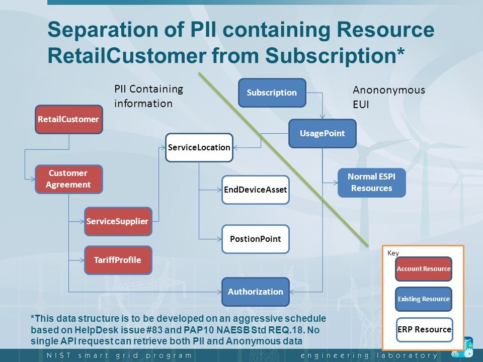 Separation of PII containing Resource RetailCustomer from Subscription*