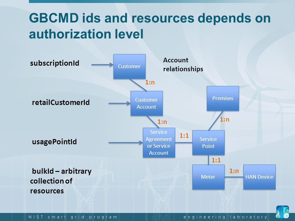 GBCMD ids and resources depends on authorization level