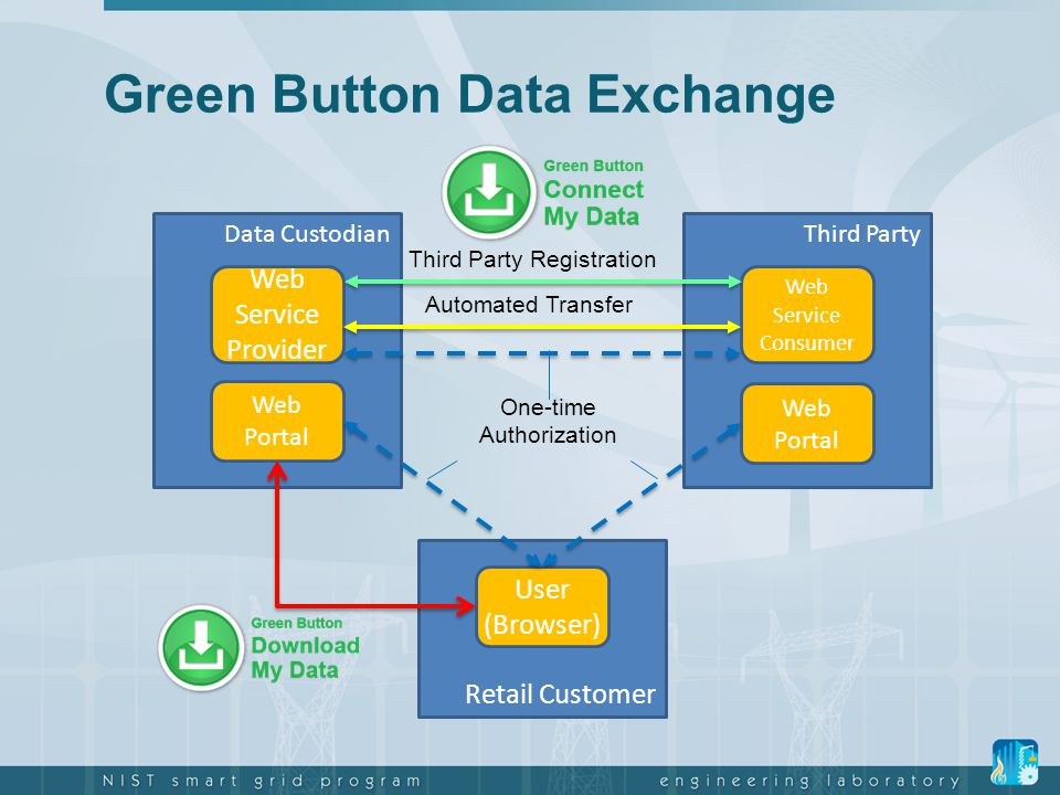 Green Button Data Exchange