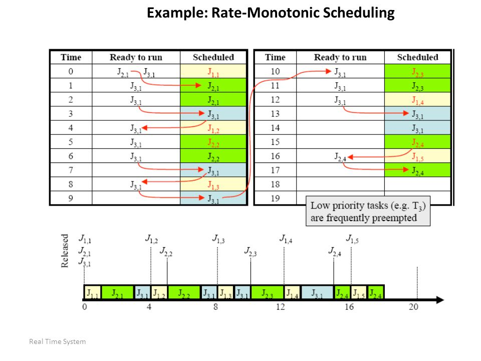 Example: Rate-Monotonic Scheduling