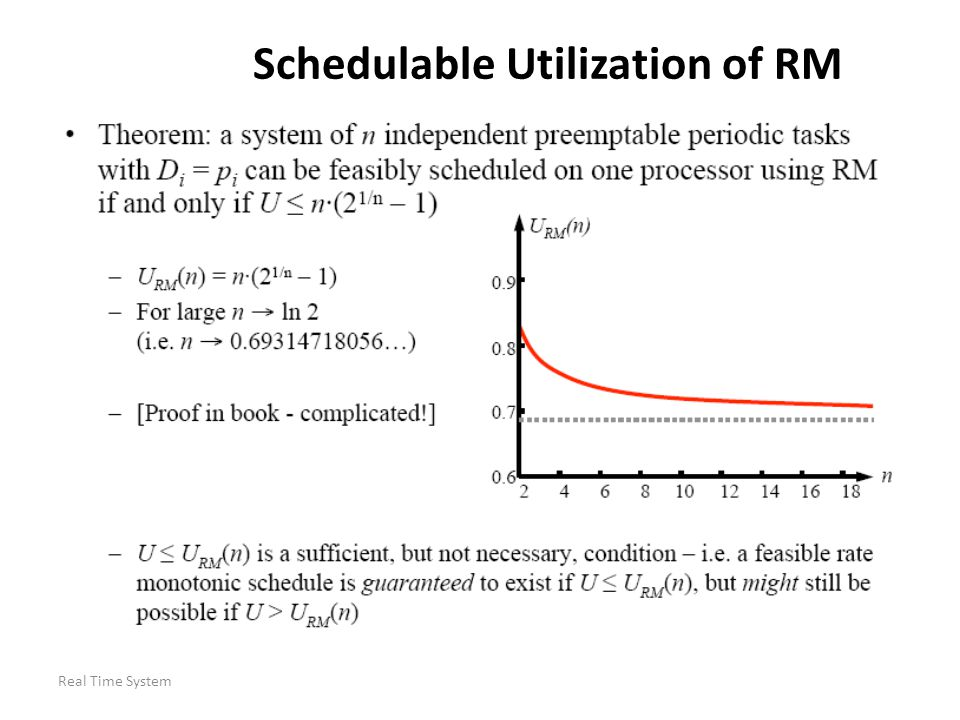 Schedulable Utilization of RM