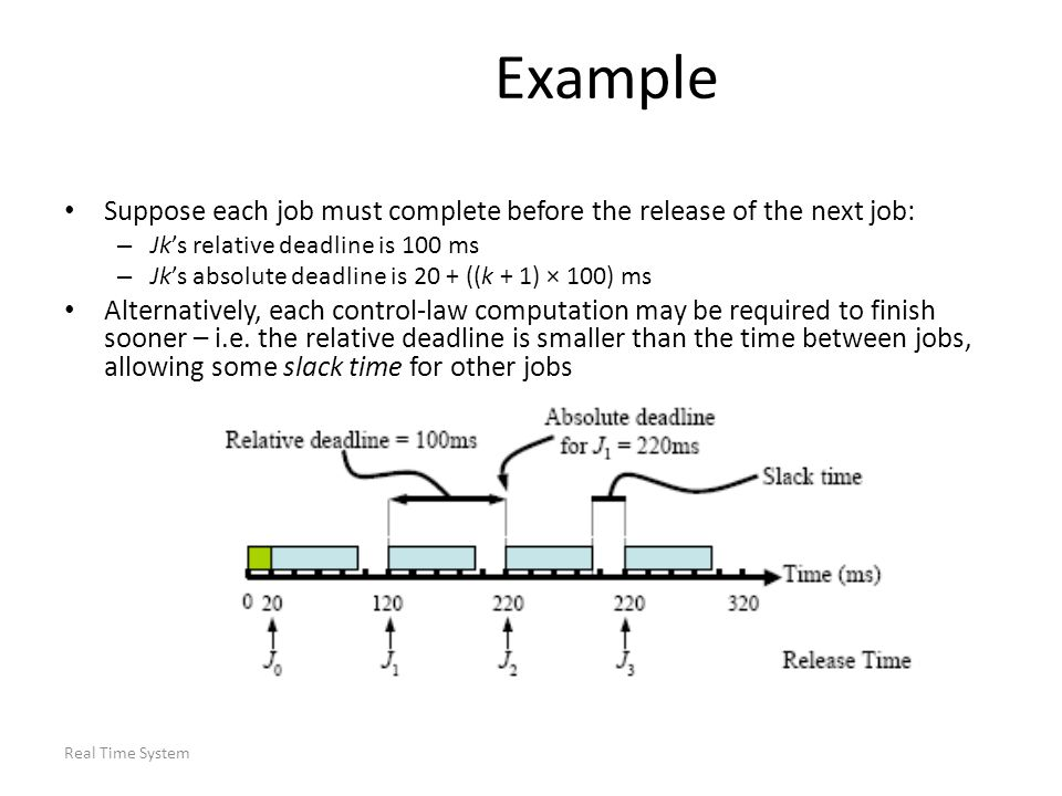 Example Suppose each job must complete before the release of the next job: Jk's relative deadline is 100 ms.