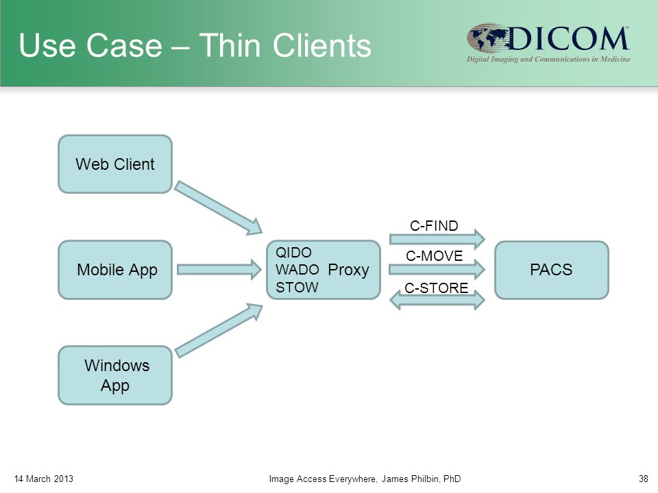 Use Case – Thin Clients Web Client Mobile App PACS Proxy Windows App