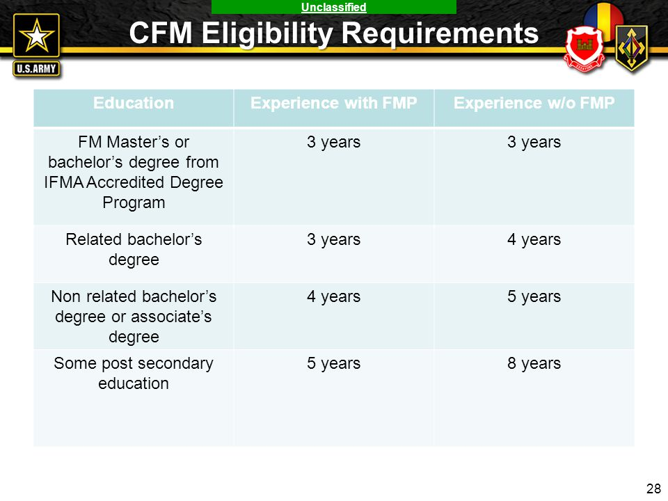 CFM Eligibility Requirements