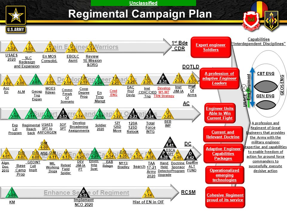 Regimental Campaign Plan