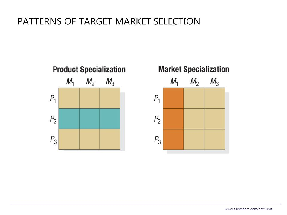 Patterns of Target Market Selection