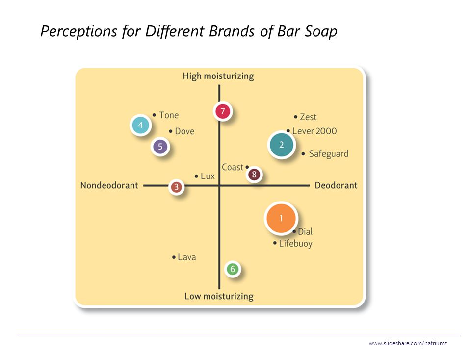 Perceptions for Different Brands of Bar Soap