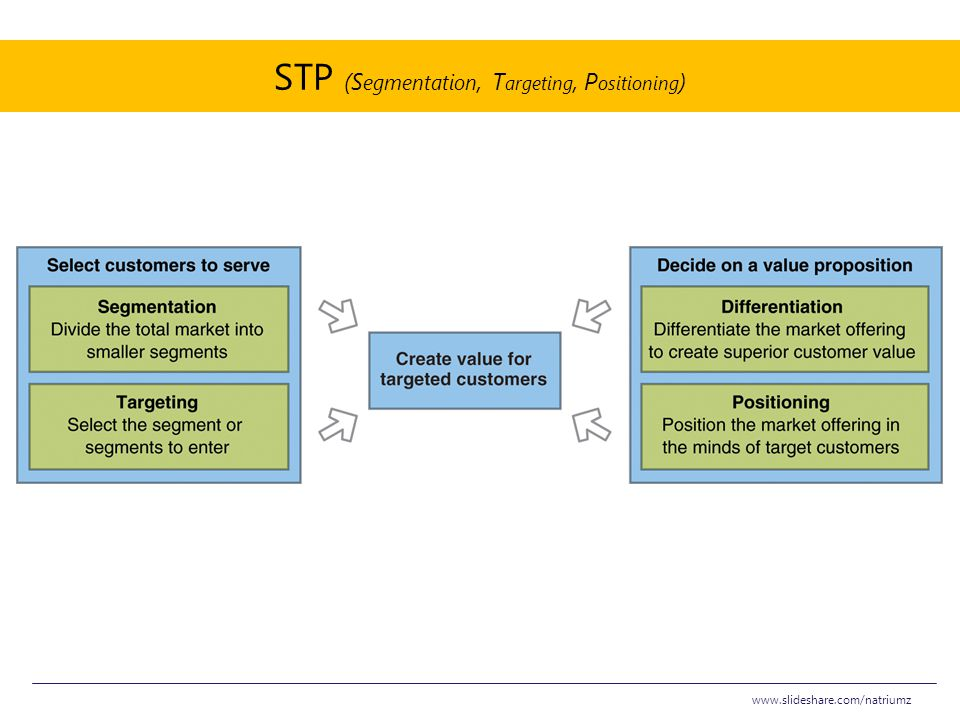 STP (Segmentation, Targeting, Positioning)
