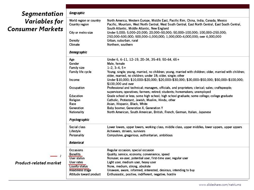Segmentation Variables for Consumer Markets