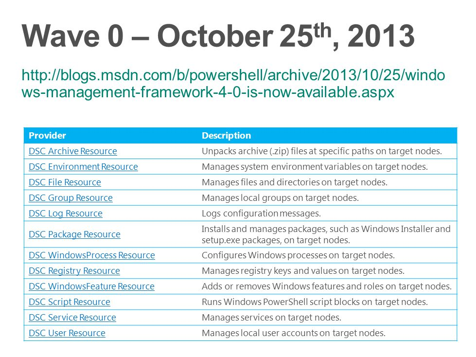 Wave 0 – October 25th, 2013 http://blogs.msdn.com/b/powershell/archive/2013/10/25/windows-management-framework-4-0-is-now-available.aspx.