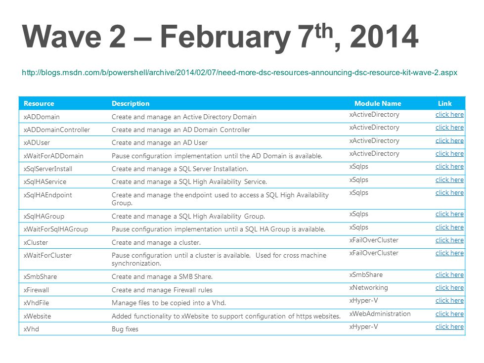 Wave 2 – February 7th, 2014 http://blogs.msdn.com/b/powershell/archive/2014/02/07/need-more-dsc-resources-announcing-dsc-resource-kit-wave-2.aspx.
