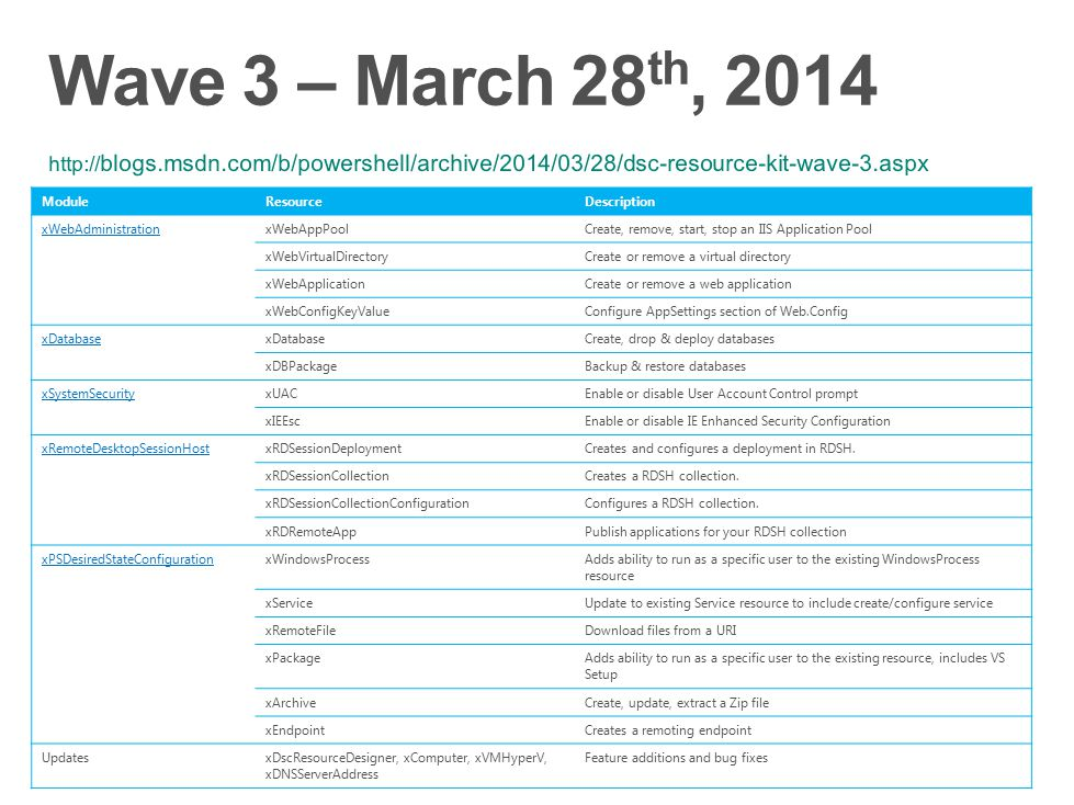 Wave 3 – March 28th, 2014 http://blogs.msdn.com/b/powershell/archive/2014/03/28/dsc-resource-kit-wave-3.aspx.