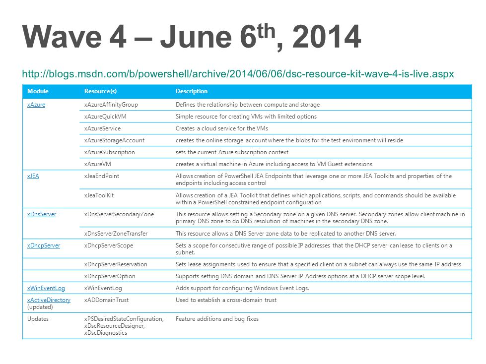 Wave 4 – June 6th, 2014 http://blogs.msdn.com/b/powershell/archive/2014/06/06/dsc-resource-kit-wave-4-is-live.aspx.