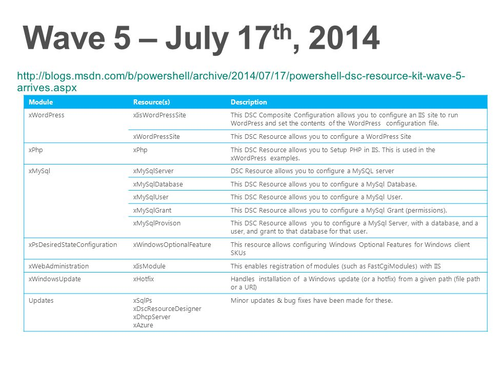 Wave 5 – July 17th, 2014 http://blogs.msdn.com/b/powershell/archive/2014/07/17/powershell-dsc-resource-kit-wave-5-arrives.aspx.