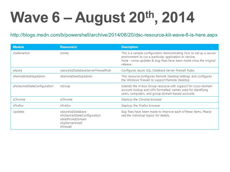 Wave 6 – August 20th, 2014 http://blogs.msdn.com/b/powershell/archive/2014/08/20/dsc-resource-kit-wave-6-is-here.aspx.