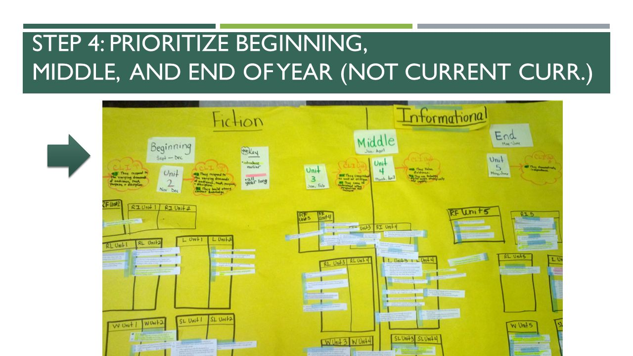 Step 4: Prioritize Beginning, Middle, and End of year (not current curr.)