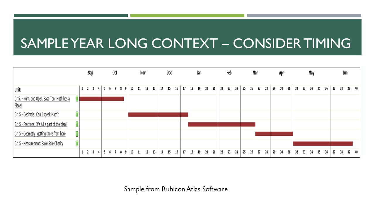 Sample Year Long Context – consider Timing