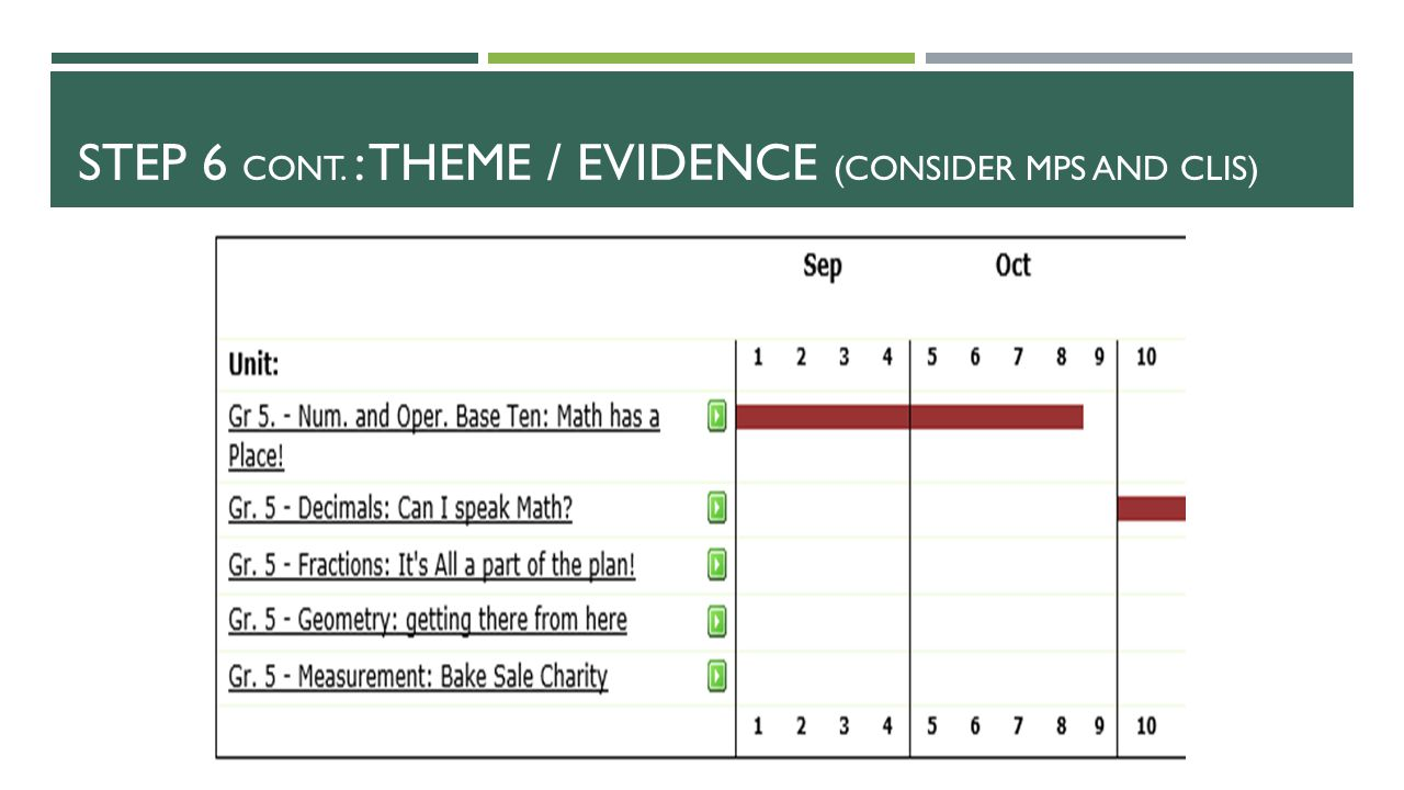 Step 6 cont. : Theme / Evidence (Consider MPs and CLIs)
