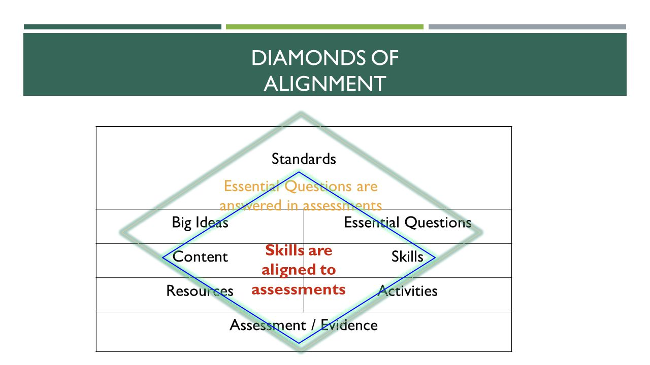 Skills are aligned to assessments
