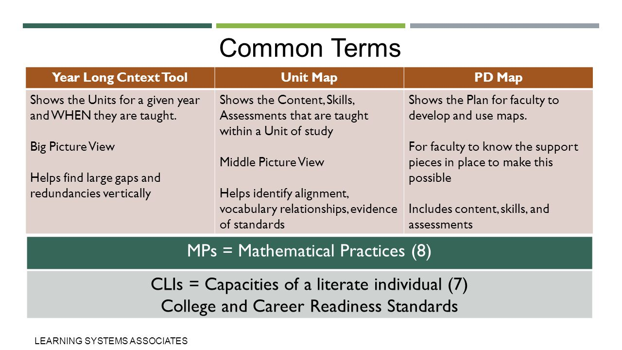 Common Terms MPs = Mathematical Practices (8)