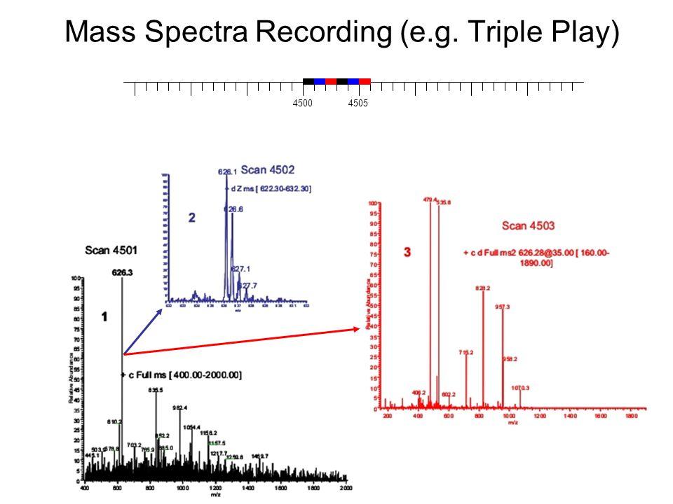 Mass Spectra Recording (e.g. Triple Play)
