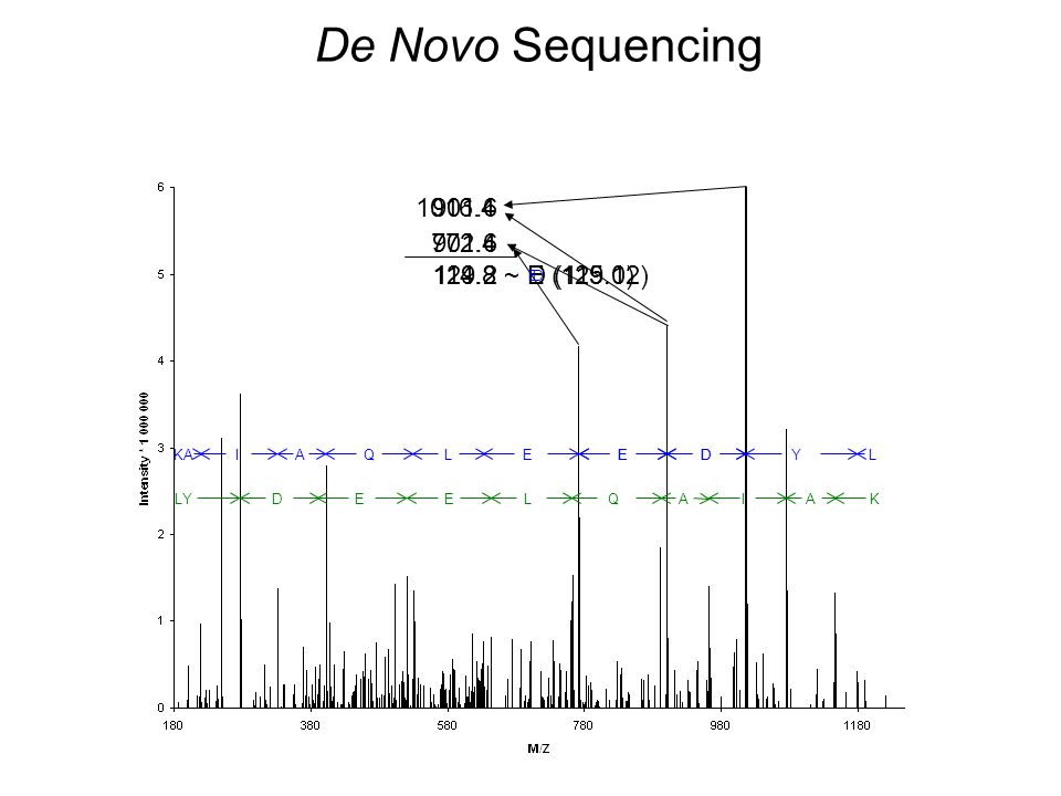De Novo Sequencing 1016.4 901.6 772.4 901.6 129.2 114.8 ~ E (129.1)