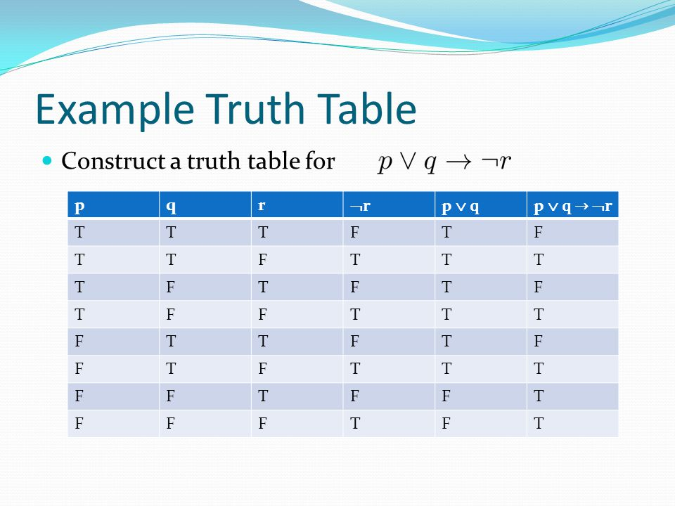 Example Truth Table Construct a truth table for p q r r p  q