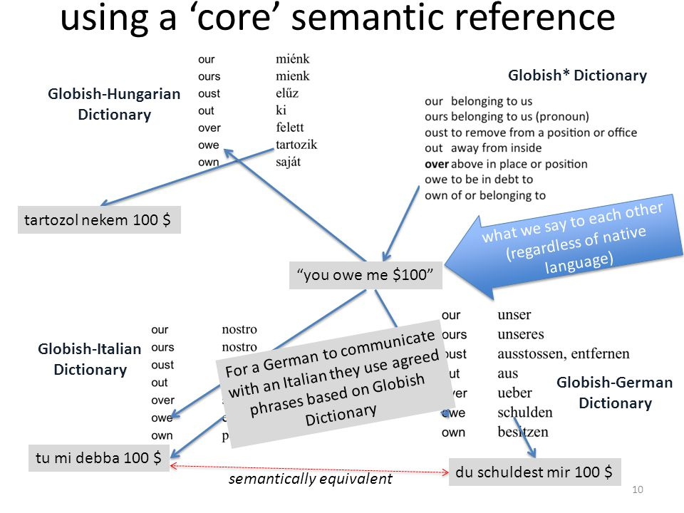 using a 'core' semantic reference