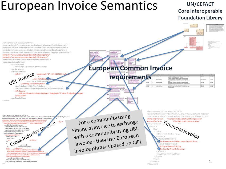 European Invoice Semantics
