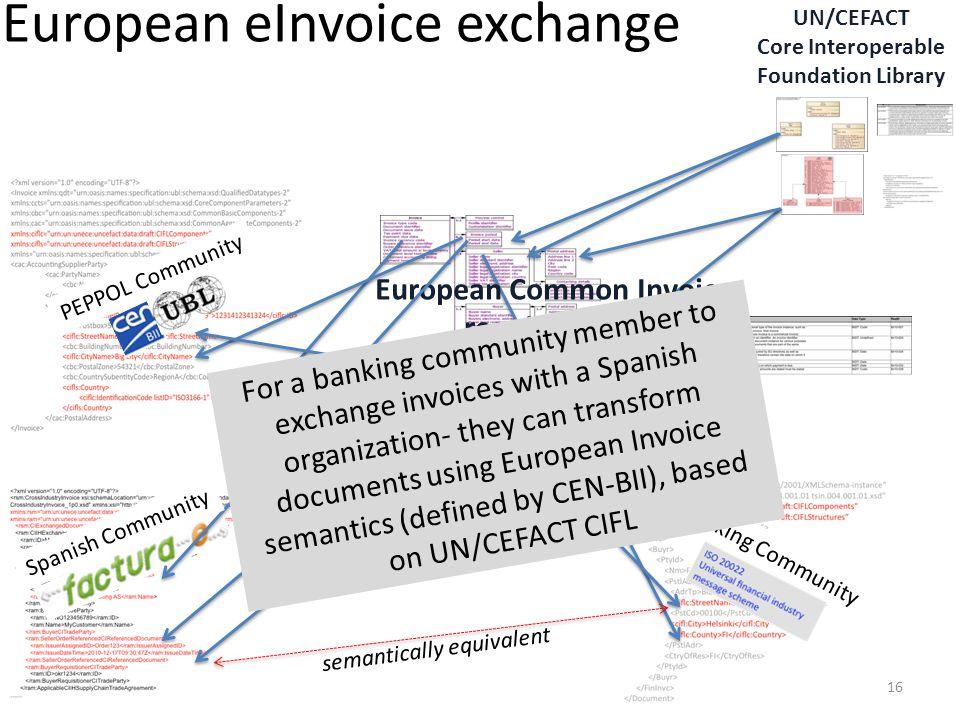 European eInvoice exchange