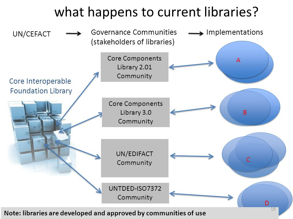 what happens to current libraries