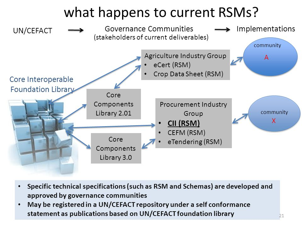 what happens to current RSMs