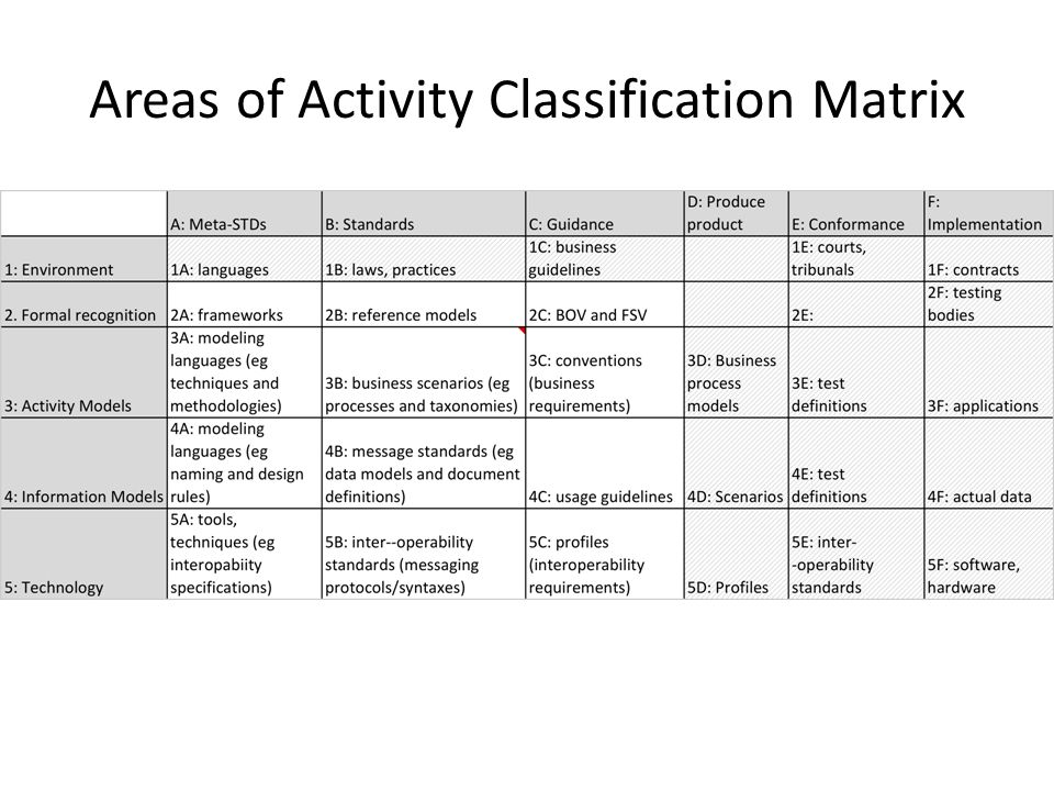 Areas of Activity Classification Matrix