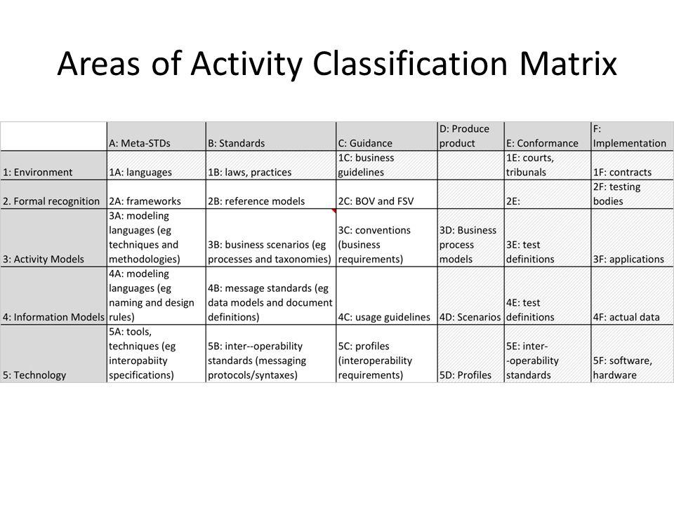 Areas of Activity Classification Matrix