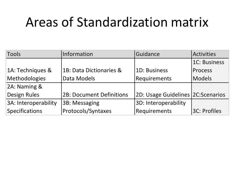Areas of Standardization matrix